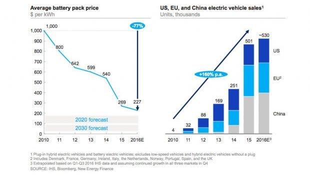 Die anteiligen Kosten für die Akkus von Elektroautos fallen perspektivisch weiter. (Screenshot: Mckinsey