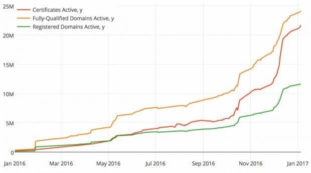 Kostenlose Zertifizierungsstelle: Let\'s Encrypt hat 20 Millionen ...