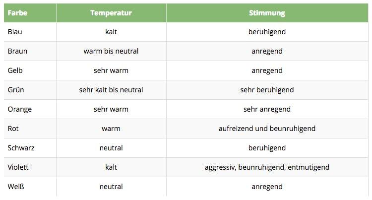 lichtfarbe-temperatur