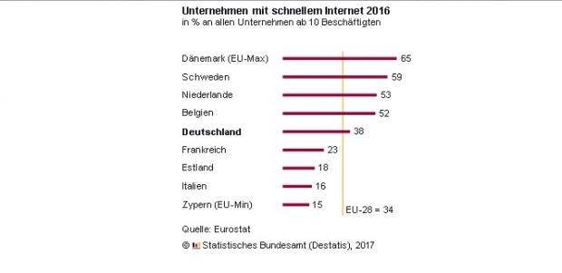 Internetanschlüsse Deutschland