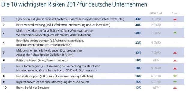 Deutsche Unternehmen fürchten Cyber-Attacken und Betriebsunterbrechungen am meisten. (Grafik: Allianz Group)