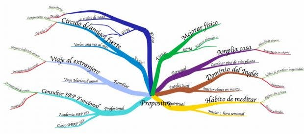 10 besten Mind-Mapping-Tools im Web on