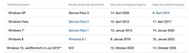 Am 14. Januar 2020 ist Schluss mit Windows-7-Updates. (Screenshot: Microsoft)