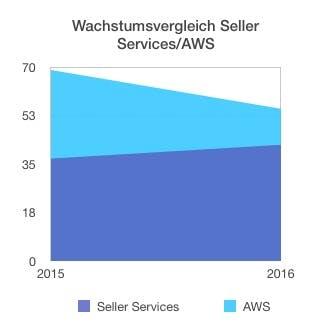 2557c892d4c994 Amazon Jahresergebnis 2016  Amazon-Retail-Umsatz und Umsatz der Marketplace -Händler