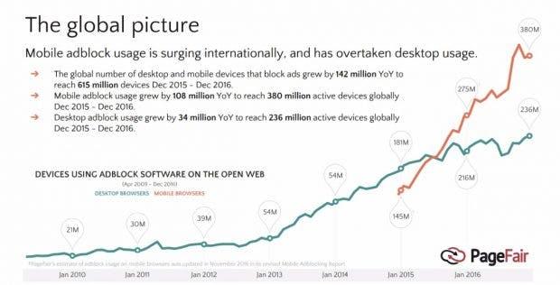 Adblocker-Nutzung weltweit um 30 Prozent gewachsen on