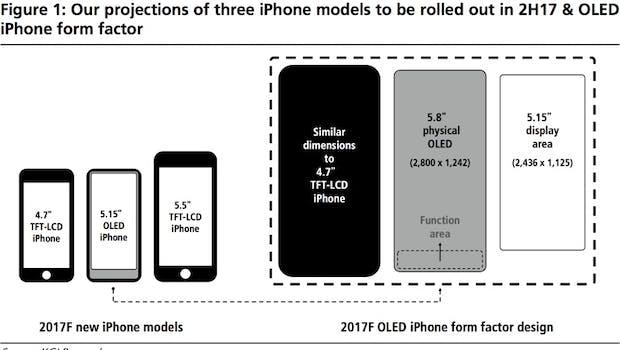 Das iPhone 8 soll trotz seines 5,8-Zoll-Displays nicht merklich größer sein als das iPhone 7. (Bild: KGI Securities; via Macrumors)
