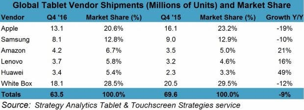 Die größten Tablet-Hersteller 2016: Apple ist weiterhin vorn, den Rest teilen sich Samsung und andere Hersteller wie Lenovo und Huawei unter sich auf. (Grafik Strategy Analytics)