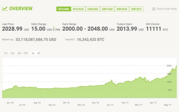 Bitcoin-Kurs. (Screenshot: Bitstamp/t3n)