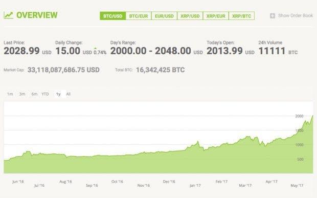 Bitcoin-Kurs. (Screenshot: Bitstamp/t3n)