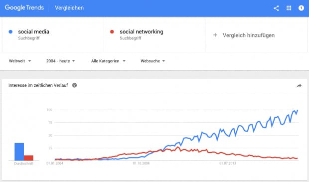 """Der Vergleich zeigt: Der Begriff """"Social Media"""" wurde mit den Jahren beliebter. (Screenshot: Google Trends)"""