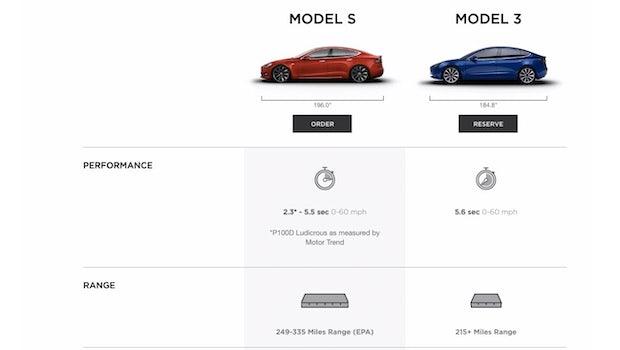 Reichweite und  Beschleunigung  – Tesla Model S vs. Telsa Model 3 – diverse Details zum neuen Modell. (Screenshot: Tesla/t3n.de)