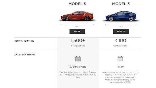 Tesla Model S vs. Tesla Model 3 - das kleinere Modell bietet weniger Konfigurations-Möglichkeiten. (Screenshot: Tesla/t3n.de)