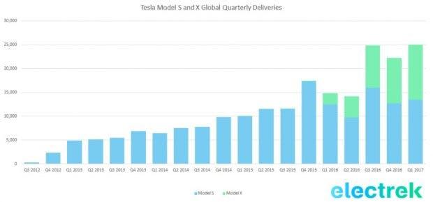 Tesla Model S und Model X