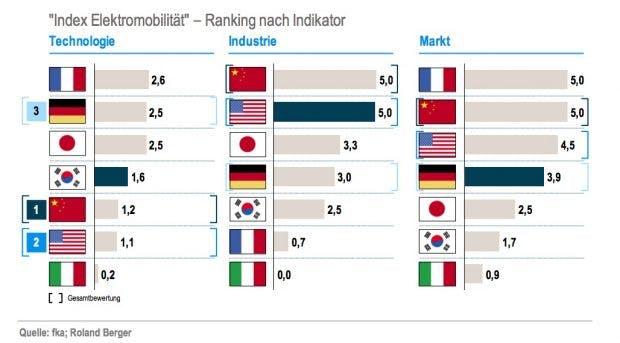 Index Elektromobilität – Ranking nach Indikator. (Bild: Roland Berger, fka)