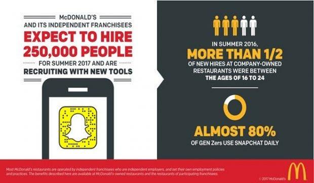 mcdonalds sieht snapchat als die perfekte recruiting plattform grafik mcdonalds usa - Mc Donalds Bewerbung