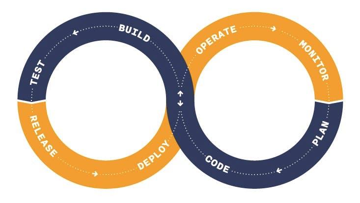 Mehr Releases, bessere Qualität: Wie DevOps dein Unternehmen weiterbringt
