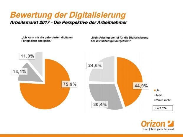 Die Digitalisierung aus Sicht der Arbeitnehmer (Grafik: obs/Orizon GmbH)