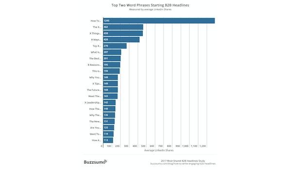 10 Millionen Posts analysiert: Diese B2B-Überschriften triggern auf Linkedin am stärksten. (Grafik: Buzzsumo)