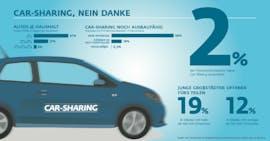 Car-Sharing? Nein, danke! (obs/GIK; Grafik: Möritz Röder)