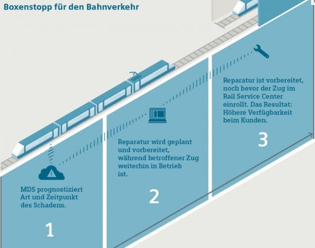 So will die Bahn Zeit sparen. (Foto: Siemens)