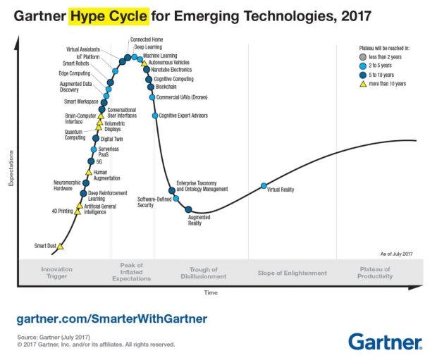 Hype Cycle for Emerging Technologies 2017 (Grafik: Gartner)