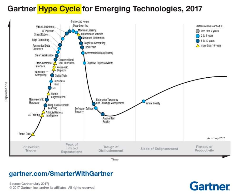 Hype Cycle for Emerging Technologies 2017 (Grafik: Gartner)