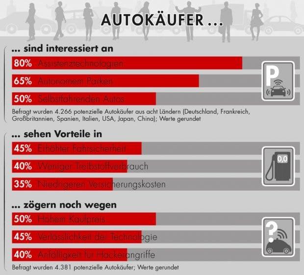 Wie Autokäufer denken (Grafik: Bain & Company)