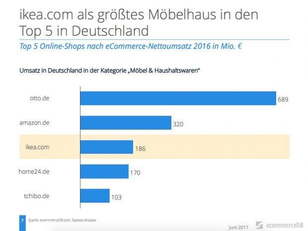 ikea nicht die nummer 1 das sind die 5 gr ten online m belh ndler in deutschland t3n. Black Bedroom Furniture Sets. Home Design Ideas
