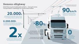 """So präsentiert Siemens seinen """"E-Highway"""" (Grafik: Siemens)"""