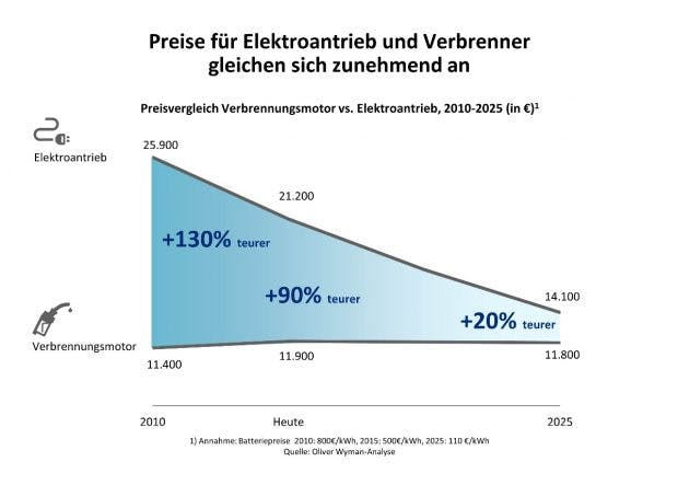 Preise für Elektroantrieb und Verbrenner gleichen sich zunehmend an. (Grafik: obs/Oliver Wyman)