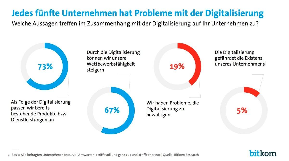 Jedes fünfte Unternehmen hat Probleme mit der Digitalisierung. (Grafik: Bitkom)