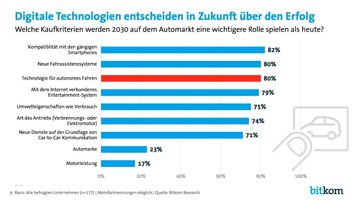 Digitale Technologien entscheiden in Zukunft über den Erfolg. (Grafik: Bitkom)
