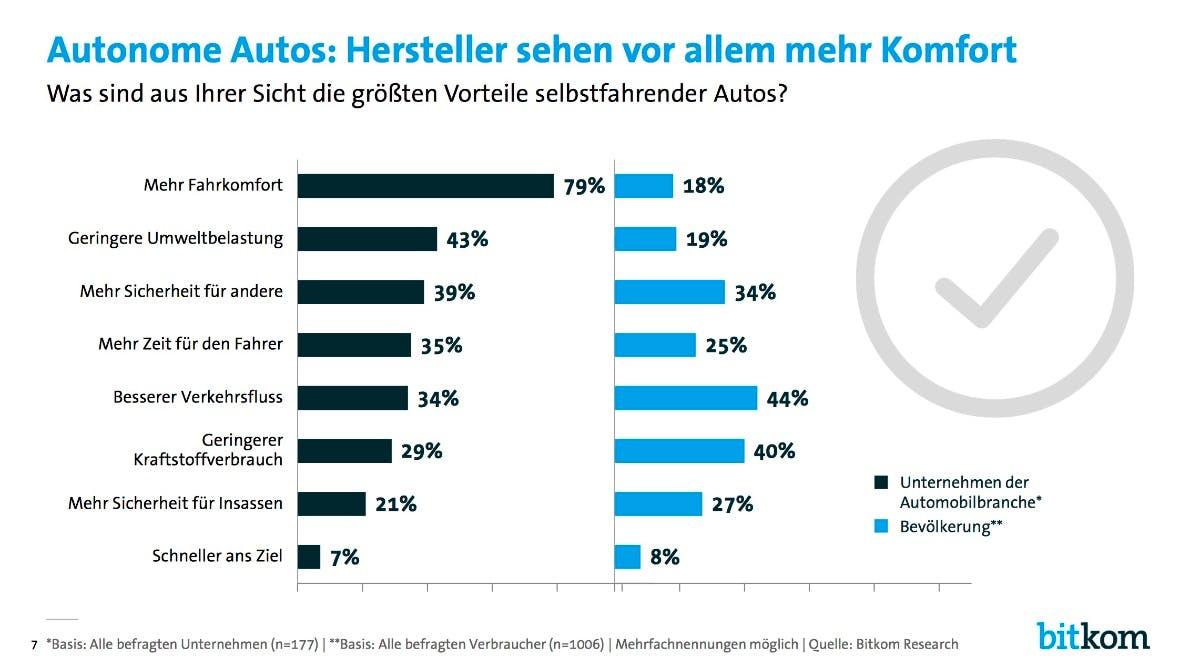 Autonome Autos: Hersteller sehen vor allem mehr Komfort. (Grafik: Bitkom)