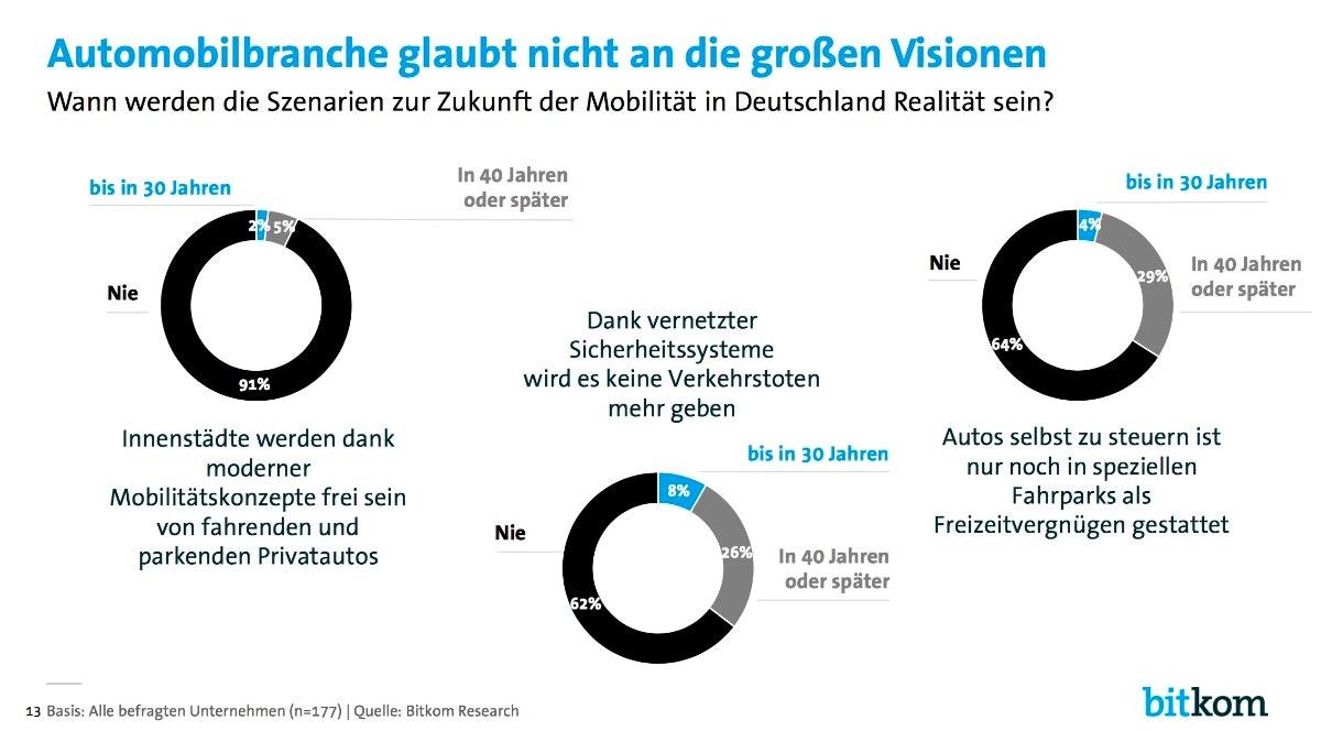Automobilbranche glaubt nicht an die großen Visionen. (Grafik: Bitkom)