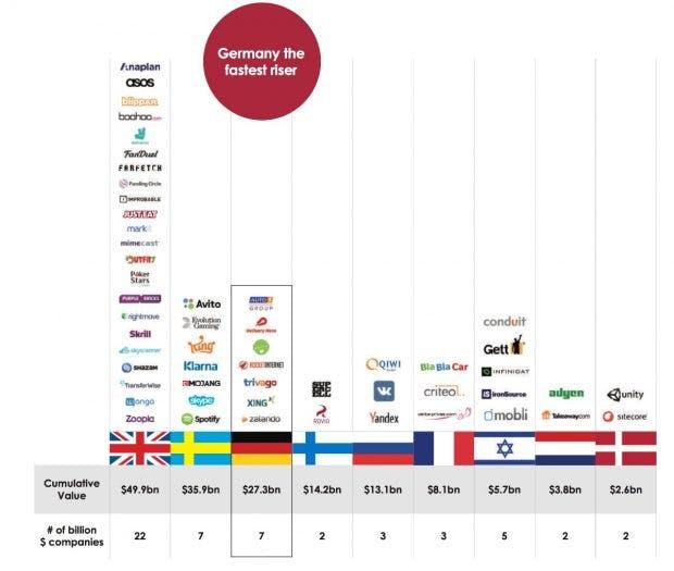 Deutschland ist vorne mit dabei. (Screenshot: Studie GP Bullhound)