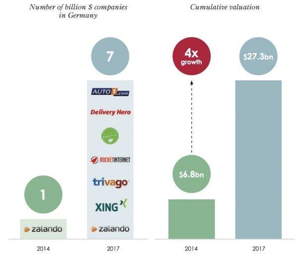 Anzahl von Milliarden-Dollar-Unternehmen in Deutschland (Screenshot: Studie GP Bullhound)