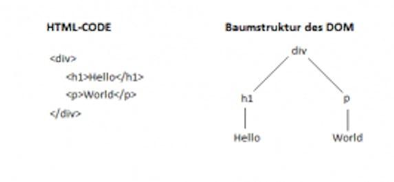 Umsetzung von HTML im DOM