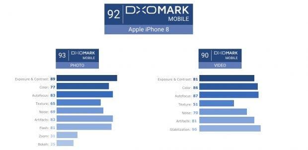 Die Ergebnisse des iPhone 8 im DxOMark-Test. (Grafik: DxOMark)