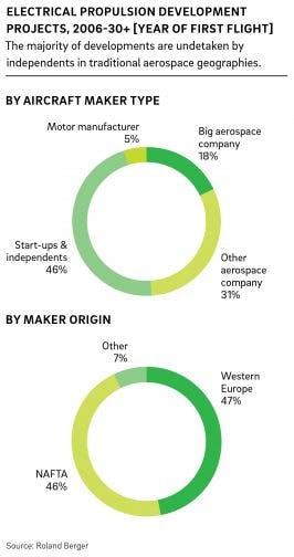 Entwicklungsprojekte im Bereich elektrisch angetriebener Fluggeräte (Grafik: Roland Berger)