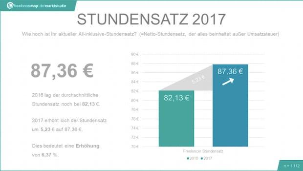 Freelancer-Kompass 2017: Der durchschnittliche Stundesatz stieg um mehr als fünf Euro an. (Grafik: Freelancemap.de)
