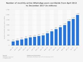 2018 verzeichnete Whatsapp 1,8 Milliarden Nutzer. (Grafik: Staista)