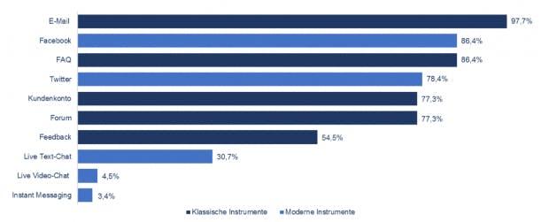 Inanspruchnahme der klassischen und modernen Customer Touchpoints (n=118) (Grafik: Studie HTW)