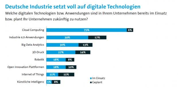 """""""Deutsche Industrie setzt voll auf digitale Technologien"""" (Grafik: Autodesk/Bitkom-Research)"""