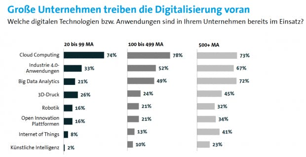 """""""Große Unternehmen treiben die Digitalisierung voran"""" (Grafik: Autodesk/Bitkom-Research)"""