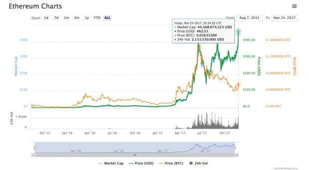 Ethereum Bitcoin Kurs