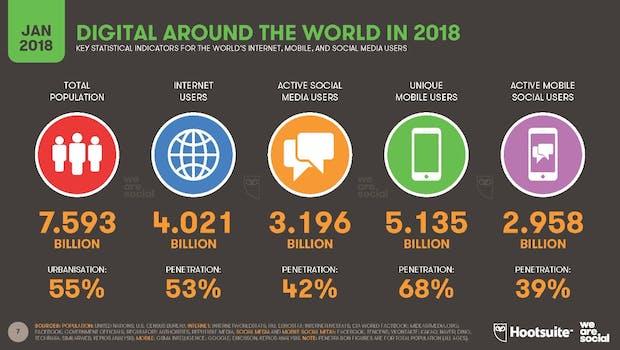(Grafik: We Are Social / Hootsuite)
