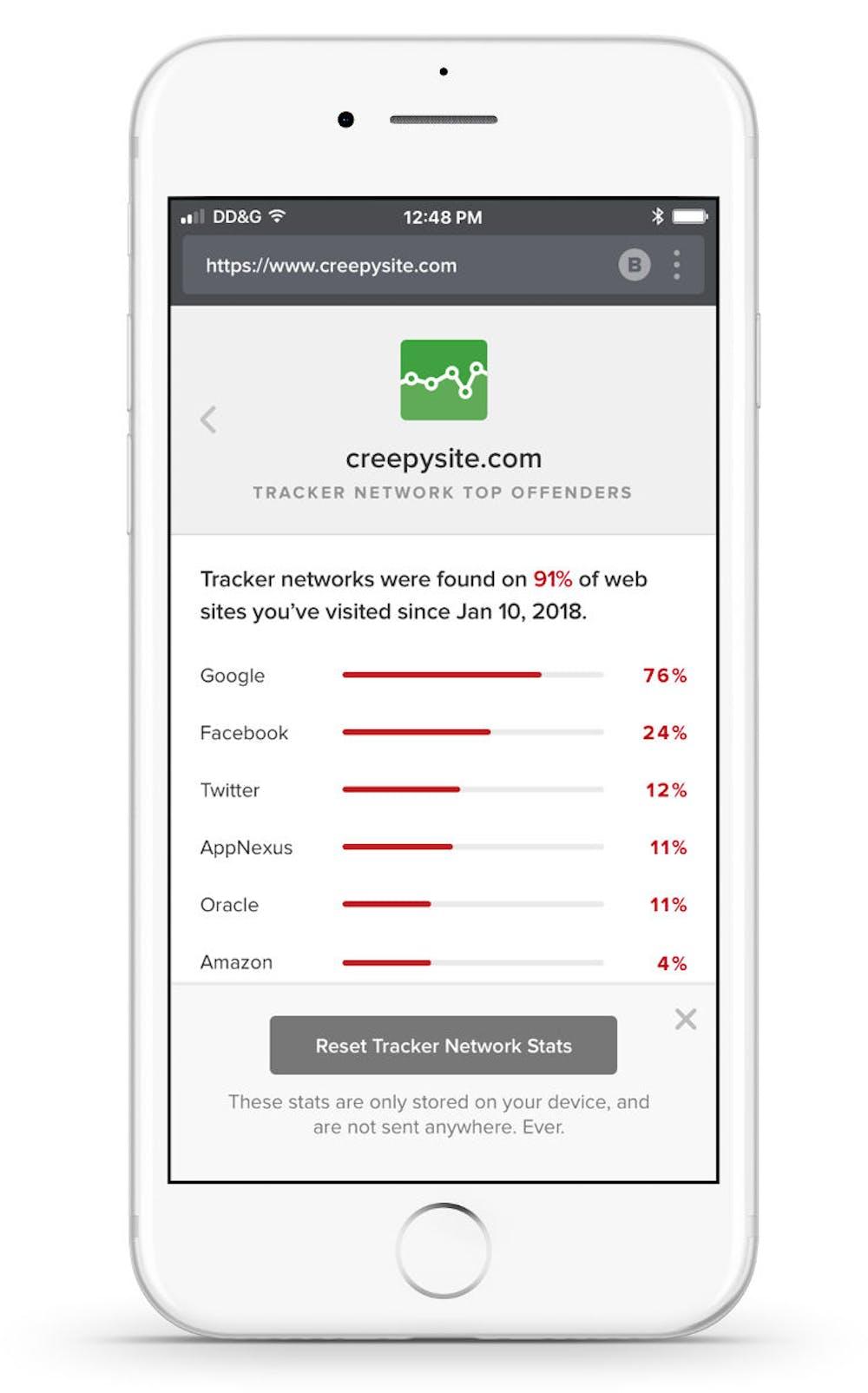 Die Statistik von Duckduckgo zeigt, welche Tracker am meisten auf den besuchten Websites vorhanden sind. (Bild: Duckduckgo)