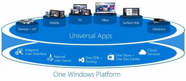 """Microsofts """"One Windows Platform"""" wird mit Windows Core OS womöglich konsequent umgesetzt. (Bild: Microsoft)"""
