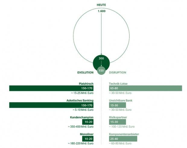 Anzahl Institute mit durchschnittlicher Bilanzsumme je Institut (in Milliarden Euro) (Grafik: Oliver Wyman)