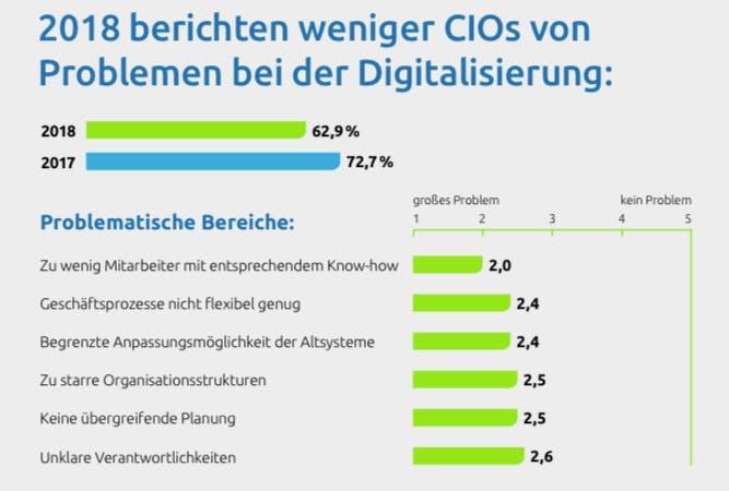 Weniger Probleme bei der Digitalisierung (Grafik: Capgemini)
